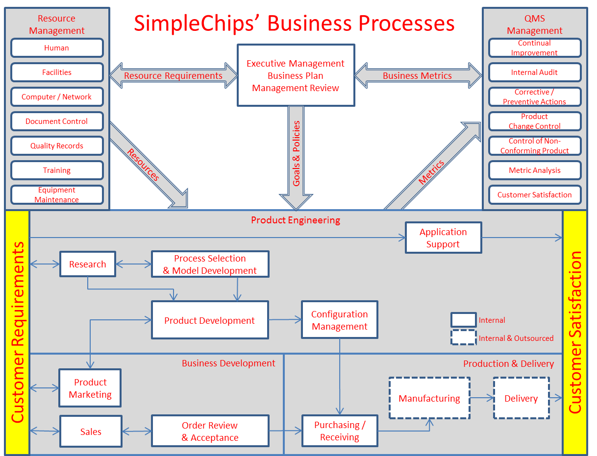 SimpleChips' Business Processes